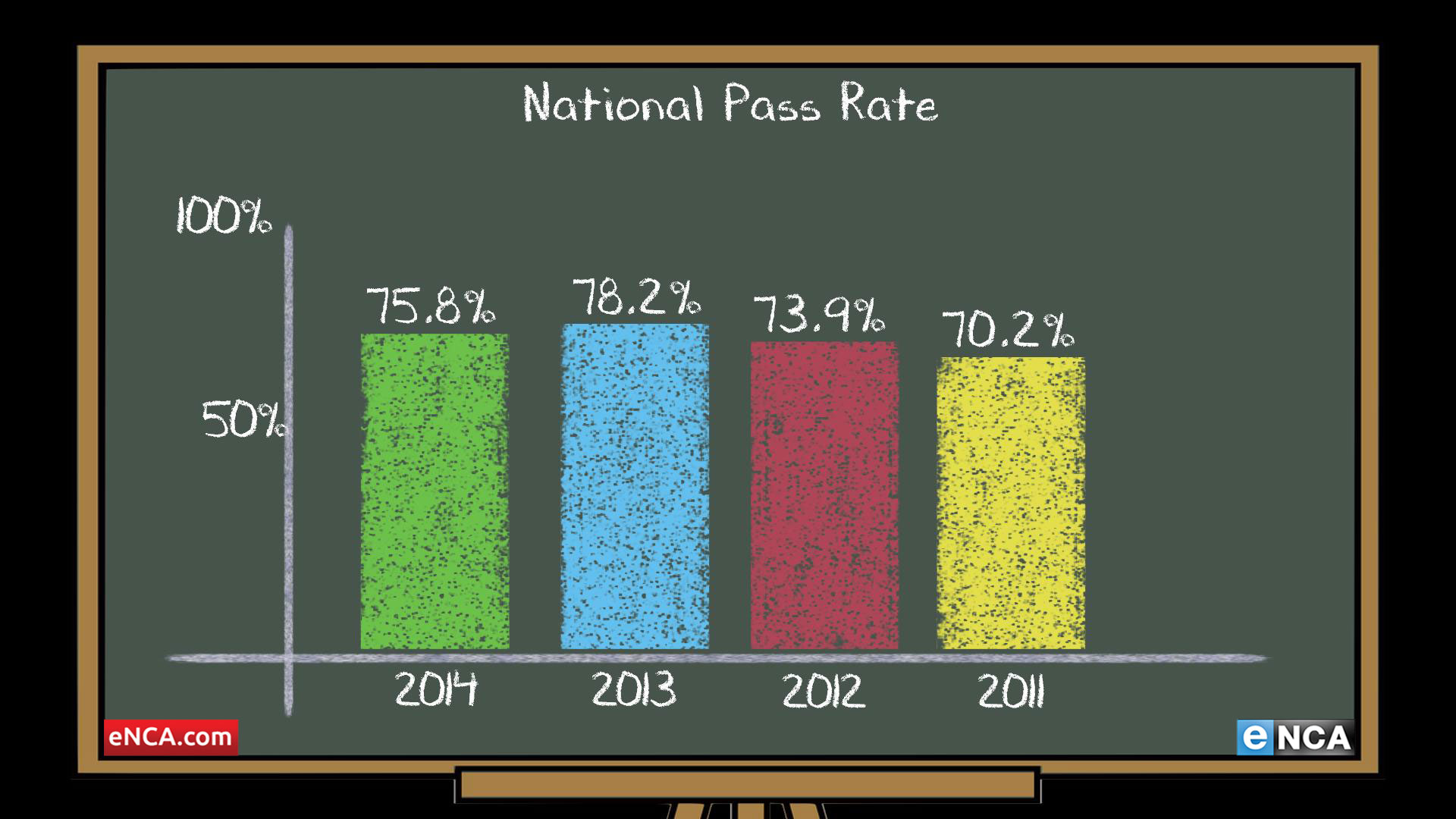 National_Pass_Rate