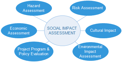 impact assessment thesis Environmental assessment dissertation proposal - research database - a dissertation help resource -  the paper starts by considering the concept of environmental risk management and then looks at environmental impact assessments, environmental audits, life cycle assessments and waste management  the hypothesis section of any thesis or.